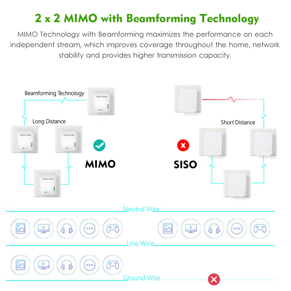 New Wavlink Powerline Av1200 Extender Adapter 1200mbps Mimo Wiring Diagram Dual Band Wired Access Point With Gigabit Port Beamforming In Network