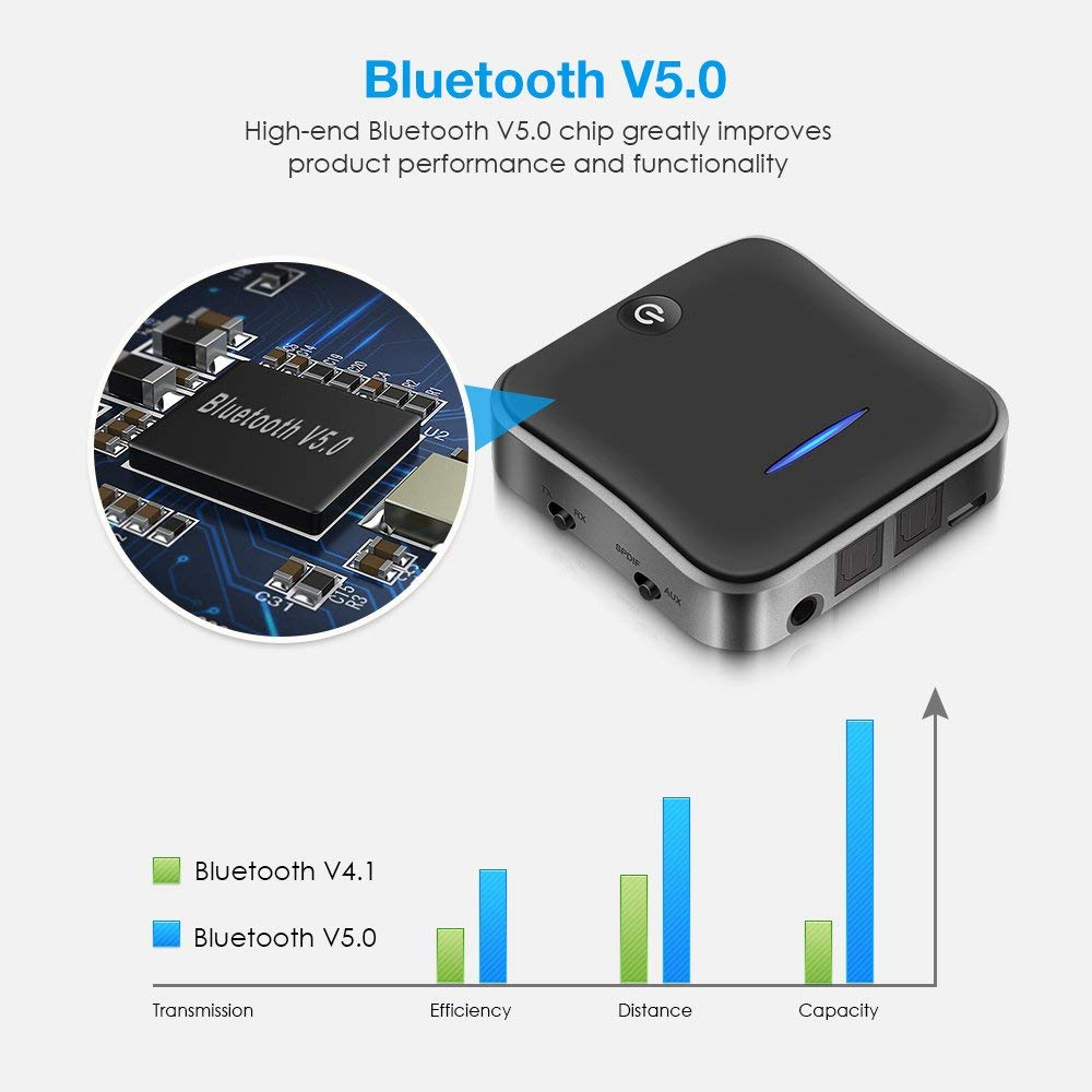 Bluetooth 5.0 Transmitter Receiver Wireless AptX HD Low Latency Audio 3.5mm Aux/RCA&Optical