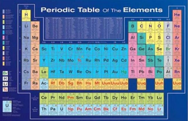 Periodic Table Of Elements Educational Art Poster Decoration With