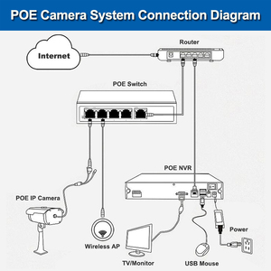 Image 5 - Smar 48V POE NVR 4 채널 미니 NVR 풀 HD 독립형 Hi3515C 1920*1080P ONVIF 48V POE IP 카메라 보안 시스템 XMEYE APP