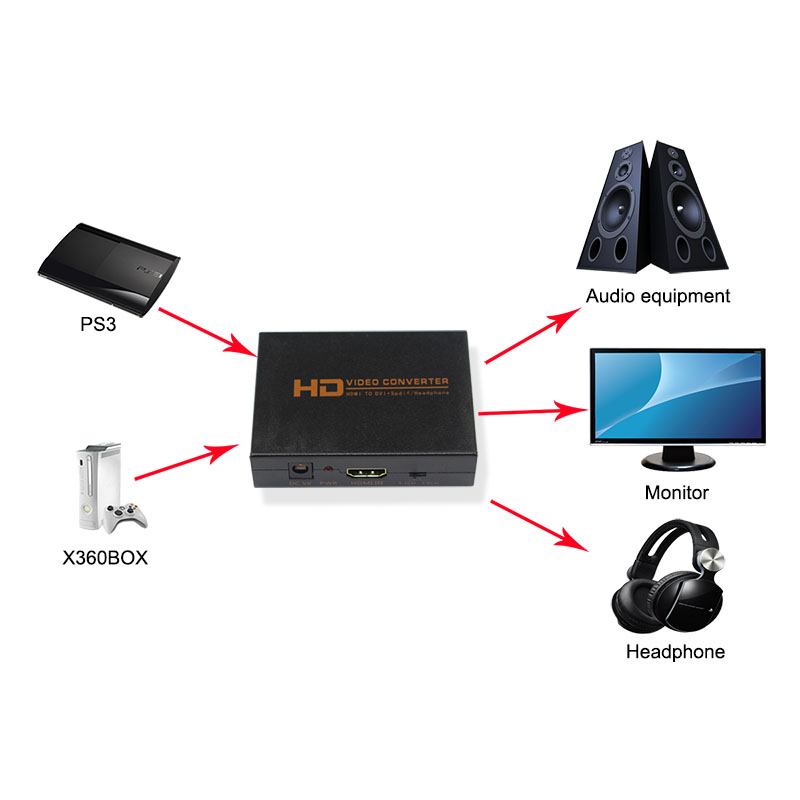 hdmi to dvi converter with audio ZX-Z1EHD connection-800
