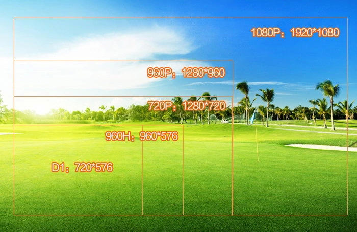 720-960-1080P
