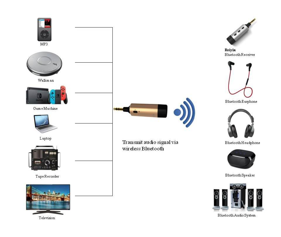Wireless Bluetooth 4 1 Transmitter AUX 3 5mm Audio Adapter Make ipod  Classic MP3 Nintendo Switch TV Bluetooth