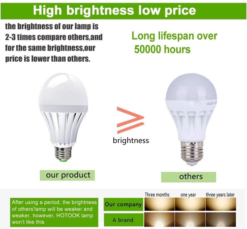 HOTOOK LED Արտակարգ լույս E27 7W 9W 12W Smart լամպ - Մասնագիտական լուսավորություն - Լուսանկար 6