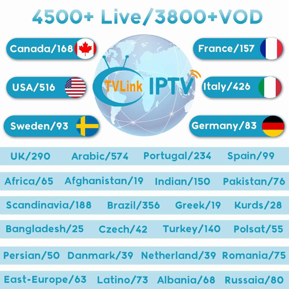 Detail Feedback Questions about TVLINK USA Canada IPTV subscription