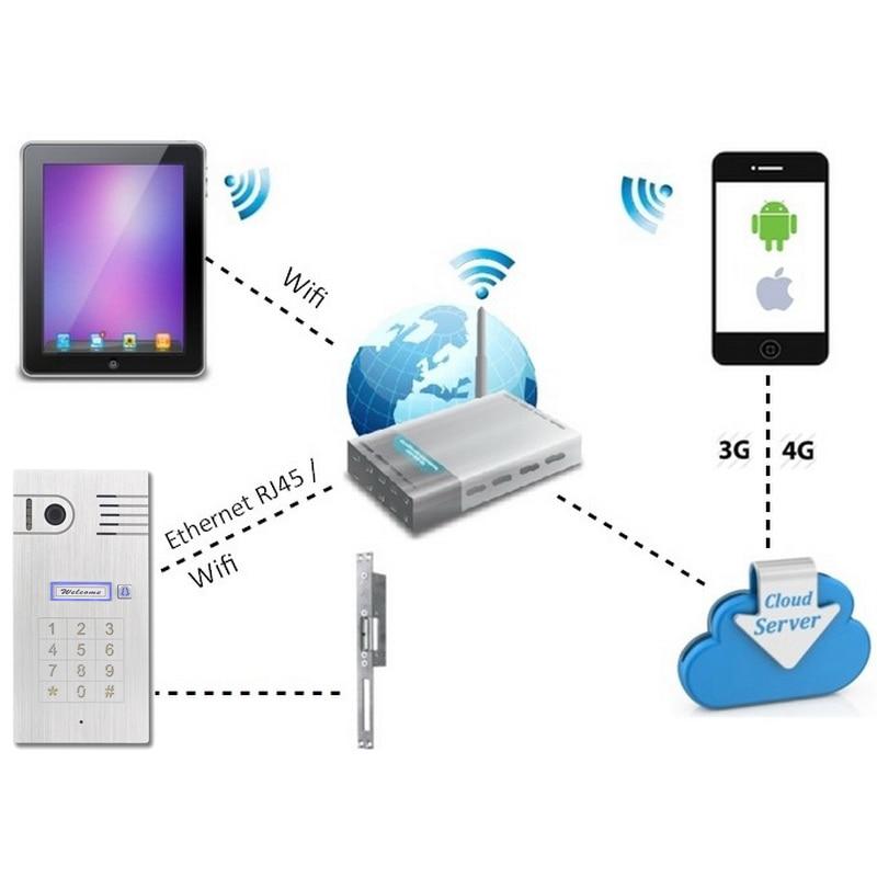 3G/4G Wireless Wifi Touchscreen Video door phone doorbell IP Camera Intercom Support IOS Android for Smart Phone Tablet wireless wifi video door phone doorbell ip camera intercom support ios android for smart phone tablet