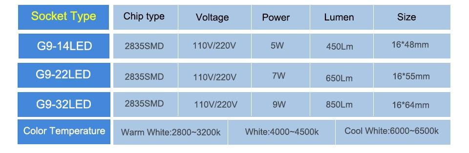 5W 7W 9W 110V 220V G9 LED Spotlight Bulb (3)