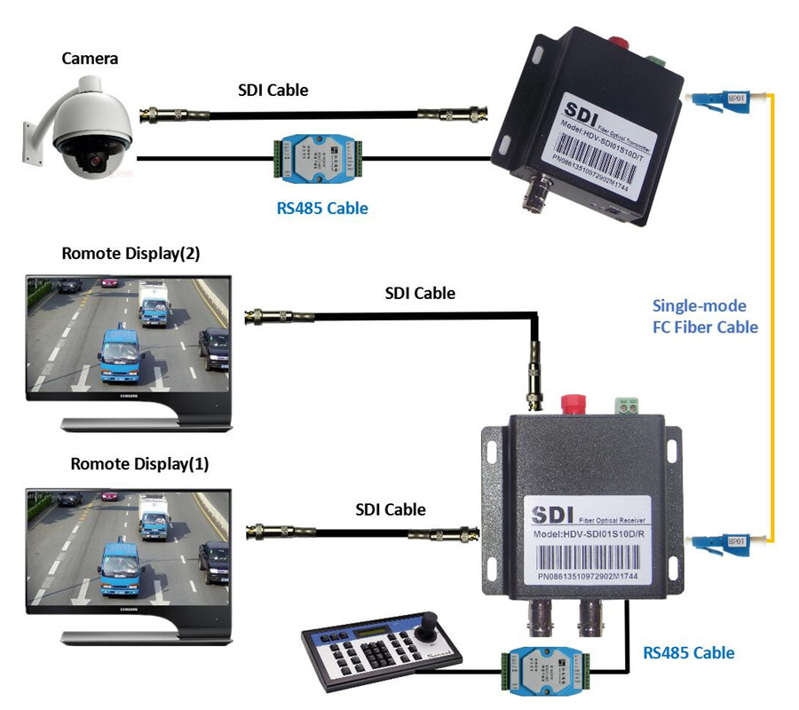 New HD SDI Coaxial Fiber Optic Converter With RS485 Control 20km BNC SDI Fibra Optical V ...