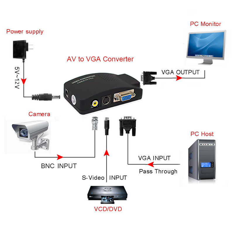 RCA/AV untuk VGA Converter S Video Ke VGA Video Converter AV/RCA TO VGA Video Converter untuk PC Notebook