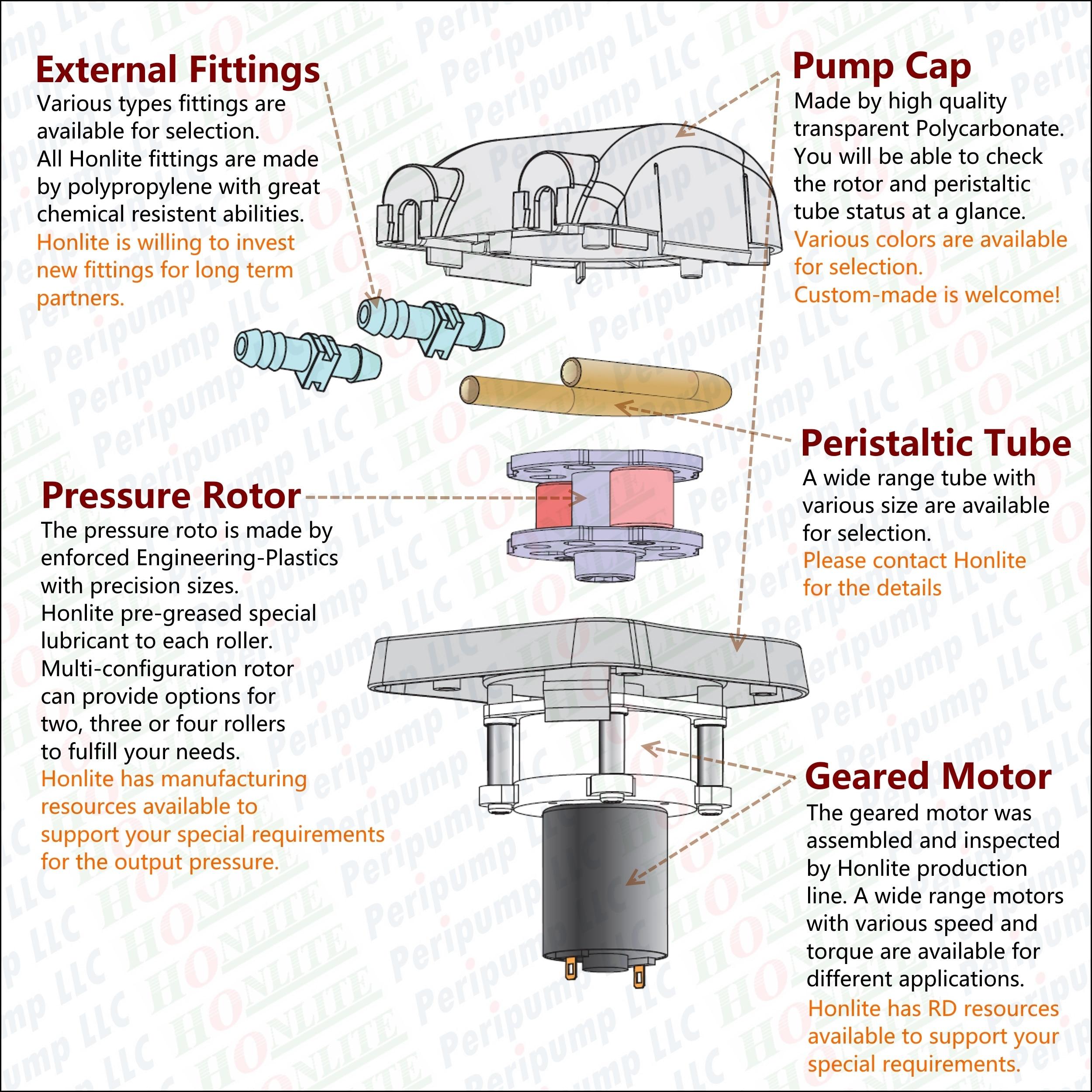 1000 мл/мин., 30psi, 12Vdc перистальтический насос со сменная насосная насадка в прозрачной и фармированной BPT перистальтической трубке
