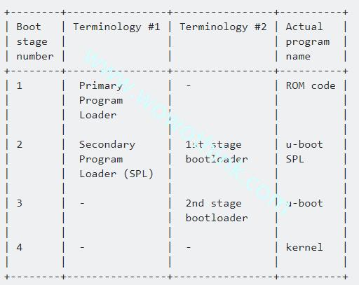 嵌入式Linux的启动流程(带SPL)