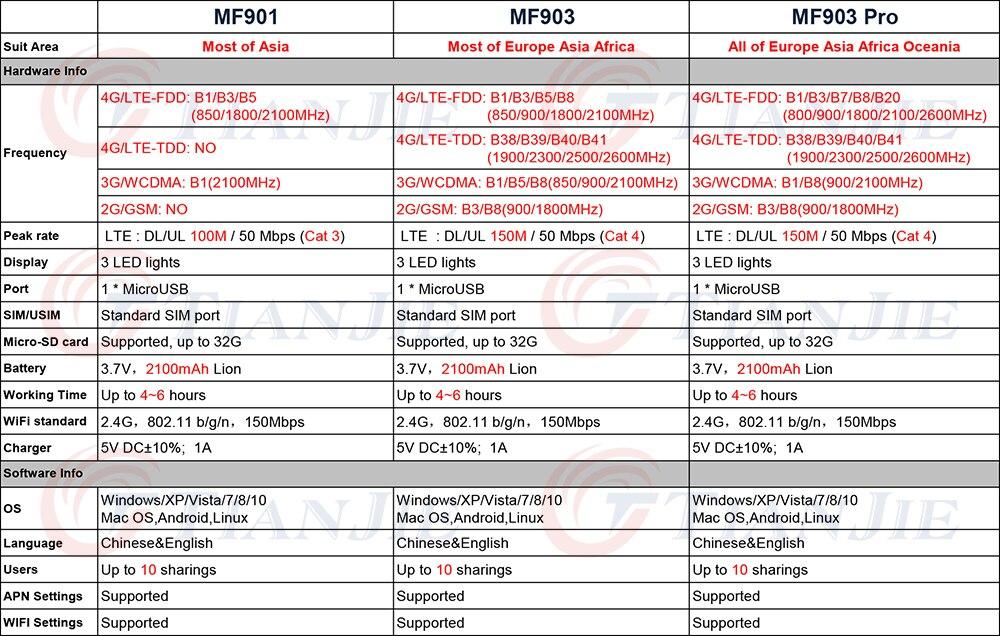 TJ-MF901&MF903&MF903 Pro