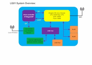 Image 5 - עבור Dragino LG01 P Wifi לורה שער 433mhz/ 868mhz / 915Mhz למרחקים ארוכים אלחוטי, קוד פתוח OpenWrt לורה IoT + אספקת חשמל