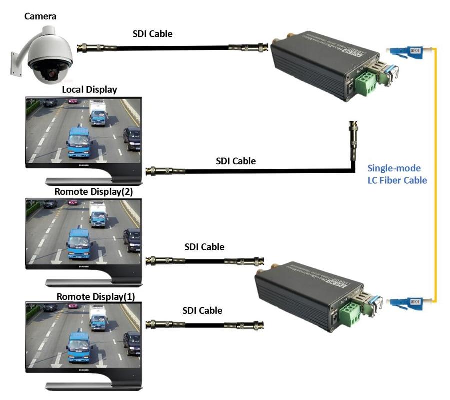 ZY STF504 HD SDI Fiber To BNC Coaxial Optic Converter 1080P HD SDI Fibra Optical Video Transmitter Support Tally Switch Quantity
