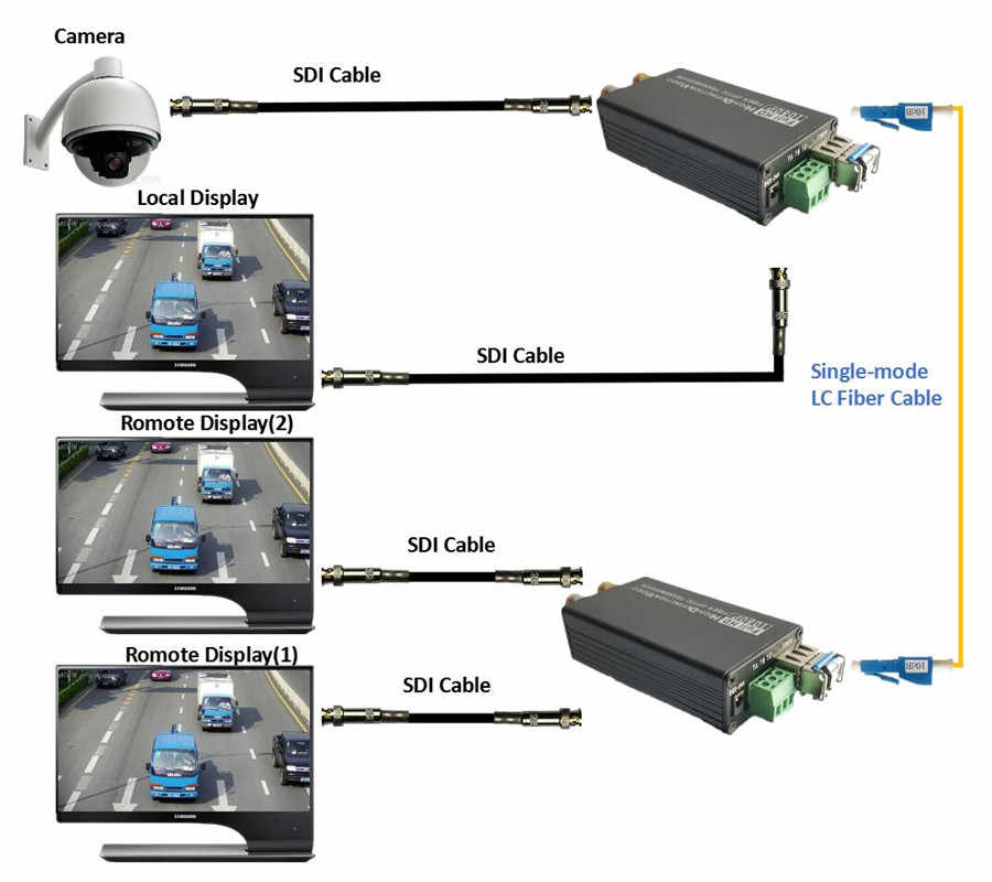 ZY-STF504 HD SDI Serat untuk BNC Koaksial Optik Converter 1080P HD-SDI Fibra Optik Video Pemancar Mendukung Tally Switch Kuantitas