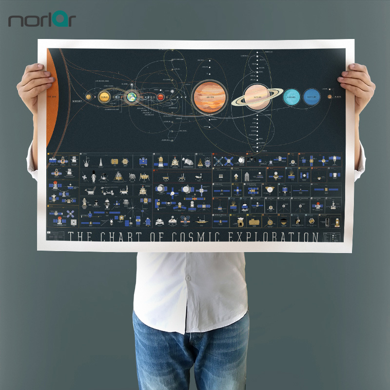 HD Obraz na zdi Obrazy na plátně Obrazy Obrazy Sluneční soustavy Planety a měsíce Tapety na plochu Space Science Home Decor Unframed