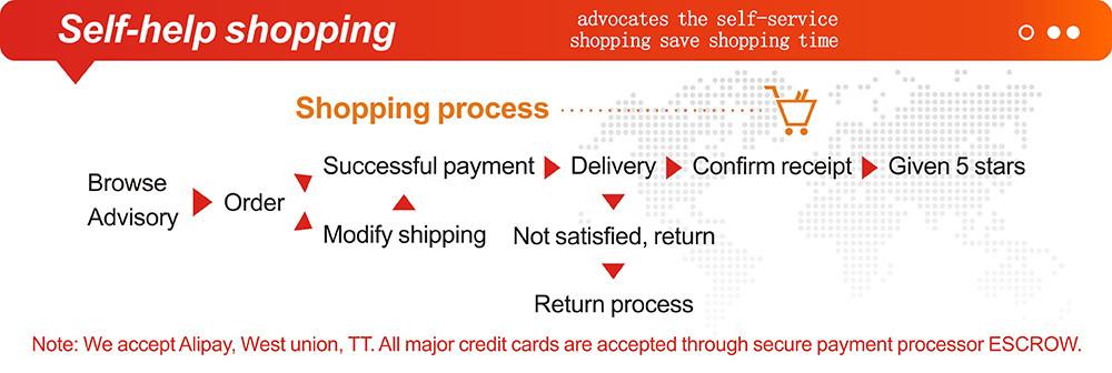 2. Self-help shopping