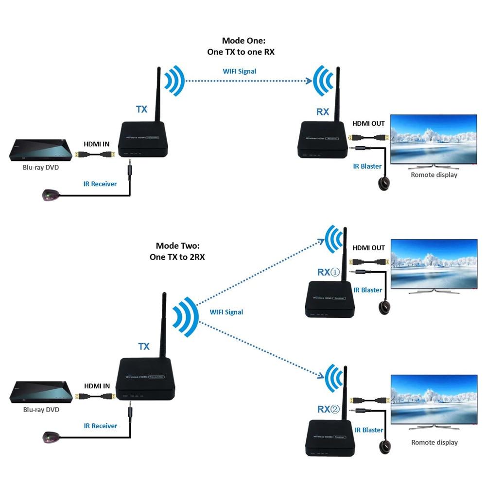 330ft HDMI Wireless Transmitter 5GHz Wireless HDMI Transmitter Receiver With IR WIFI Extensor HDMI Wireless Extender