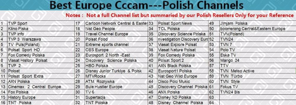 Polish Channels