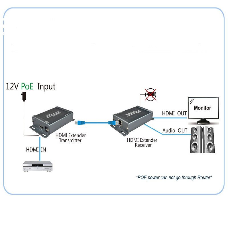 Image 4 - HDMI Extender over TCP/IP with Audio Extractor work like HDMI splitter support 1080p HDMI extender via Rj45 150M-in Computer Cables & Connectors from Computer & Office