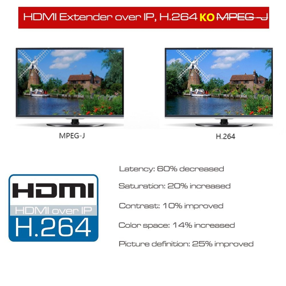 660ft mejor que HDBitT H.264 HDMI Extender sobre TCP IP HDMI IR extensor por Ethernet RJ45 CAT5/5e/6 Cable divisor HDMI - 2