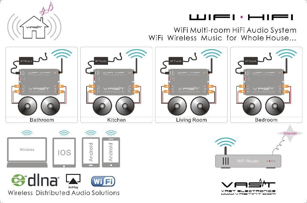 Wireless Whole House Audio Digital Amplifiers, Home Audio ...