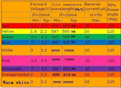 3000 pces multicolorido 1206 smd smt led