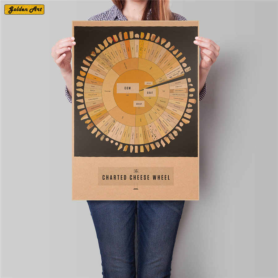 CHEESE CHART vintage posters wall sticker retro paint bar cafe home decoration print picture 45.5X31.5cm