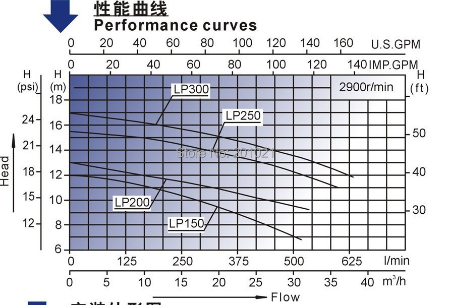 LP Series 0829 Performance Curves.JPG