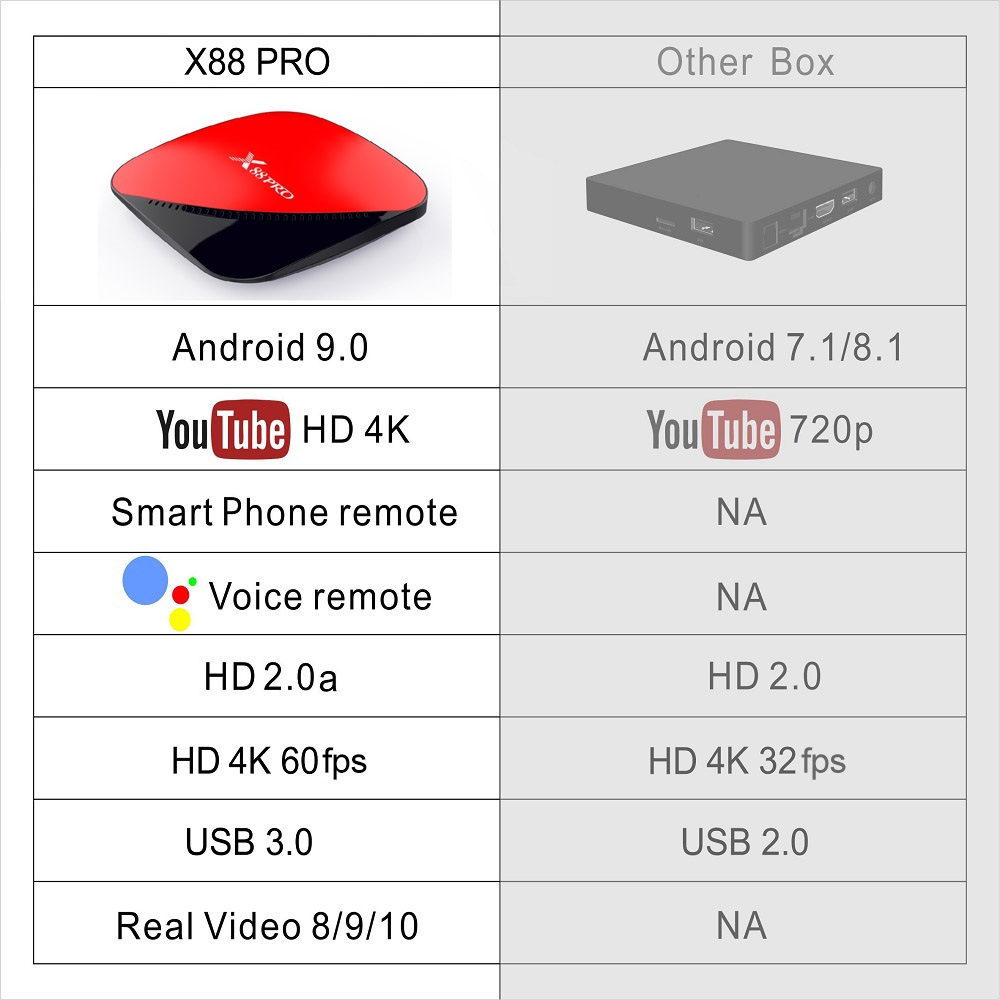 1-X88 PRO Compare Other Boxes