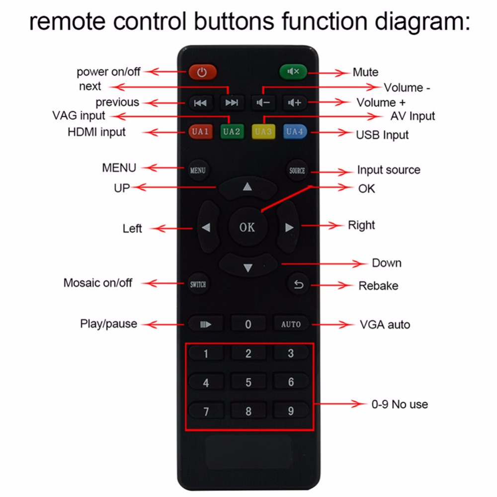US $2050 0 |LM TV14 2x7 7X2 Video Wall Controller USB/HDMI/VGA/AV TV  processor 14 TV shows a screen splicing For LED/LCD Display 3x3 3x4 -in  Projector