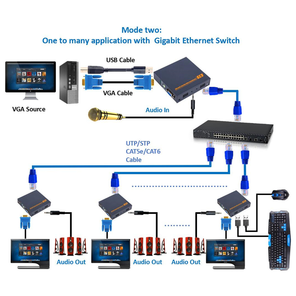 small resolution of 660ft ip network vga kvm usb extender over rj45 cat5 cat5e ethernet support 3 5mm audio keyboard mouse kvm extenders vga lan in audio video cables from