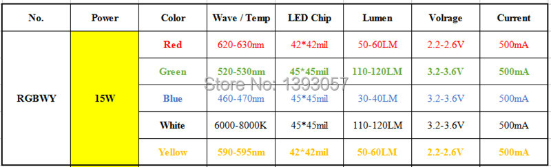High Power LED Chip 15W RGBWY 45mil Red Green Blue White Yellow COB Supper Bright 10 pin Light Beads For Stage Lights