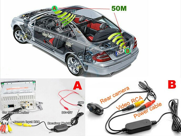 FUWAYDA 2.4Ghz Wireless Video Transmitter and Receiver for Car Rear View Camera and Car DVD Player Monitor