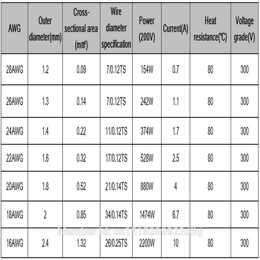 18 awg wire size inches wire center unique awg wire gauge thickness chart pictures electrical diagram rh itseo info panduit wire ferrules wire diameter size chart greentooth Choice Image