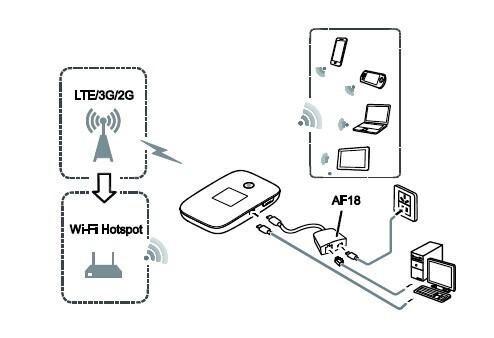 huawei_e5786_LTE_3G_WIFI_Offload