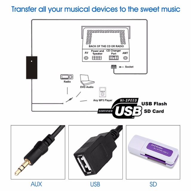 DC12V 8Pin Car Audio Adapter aux usb Interface SD Card MP3/WMA Decoder Auto CD Changer for 8P A2 99-05/ A3 01- 06/ A4/S4 98-06