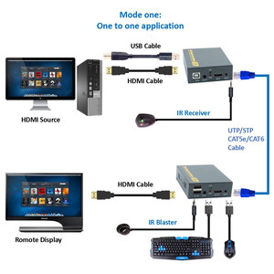 Image 4 - 2020 150 メートルhdmi usbエクステンダーRJ45 ipネットワークkvmオーバーipエクステンダー以上Cat5 Cat5e Cat6 hdmi kvmエクステンダーとによるir utp/stp