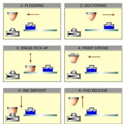 pad printing machine process