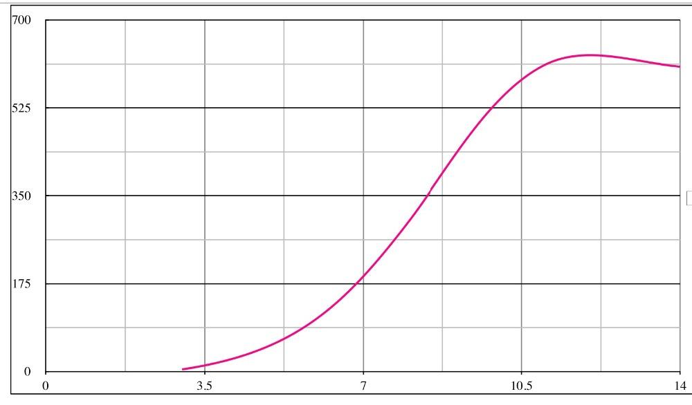 M2 600w output curve