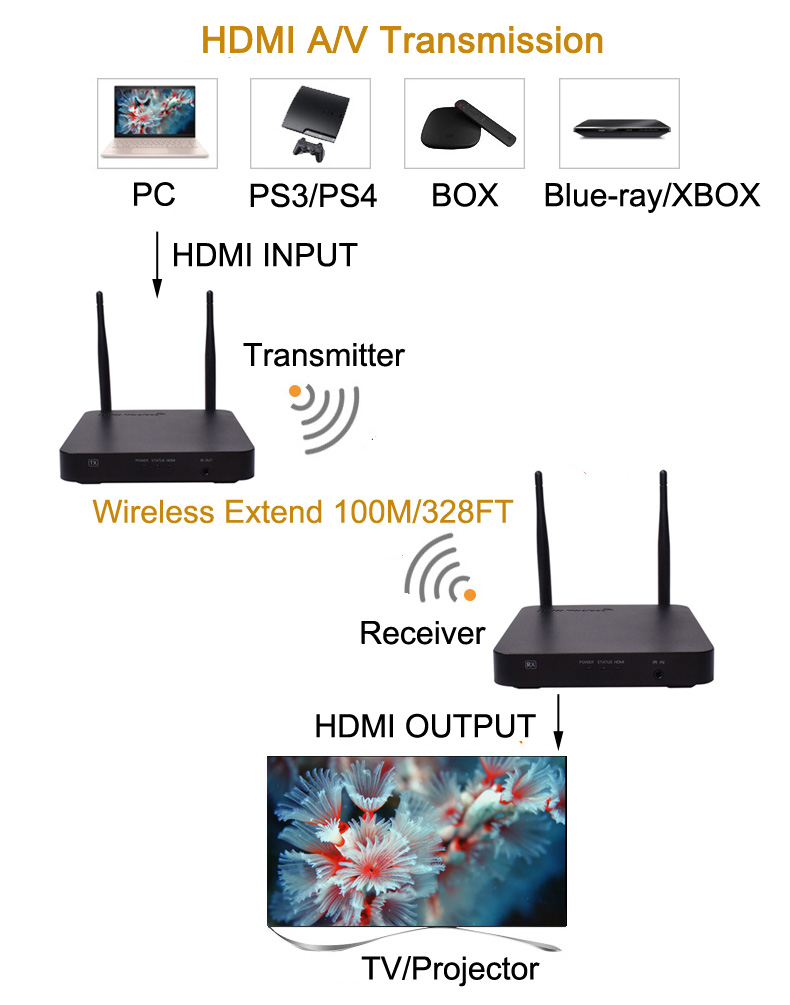 Luiizans HDMI Wireless Extender Up To 328FT/100M Dual Antenna Supporting Full HD 1080P Transmitter And Receiver