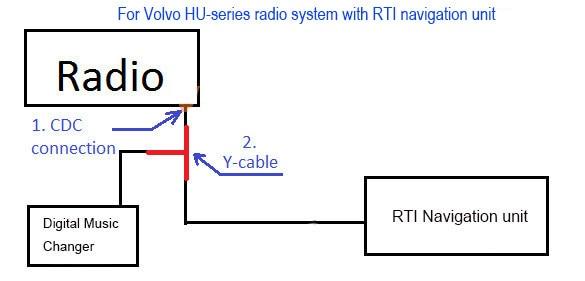 Fantastic 2004 Volvo Xc90 Navigation Wiring Diagram Online Wiring Diagram Wiring Digital Resources Anistprontobusorg