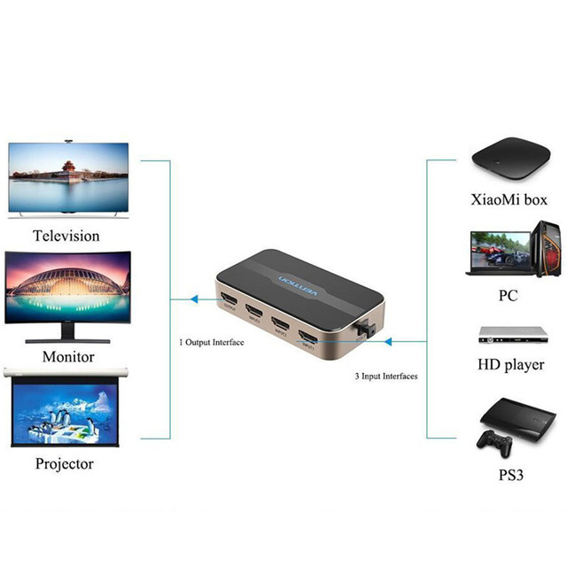 HDMI Switcher 3 in 1 out Splitter 4K HD HUB with Remote Control