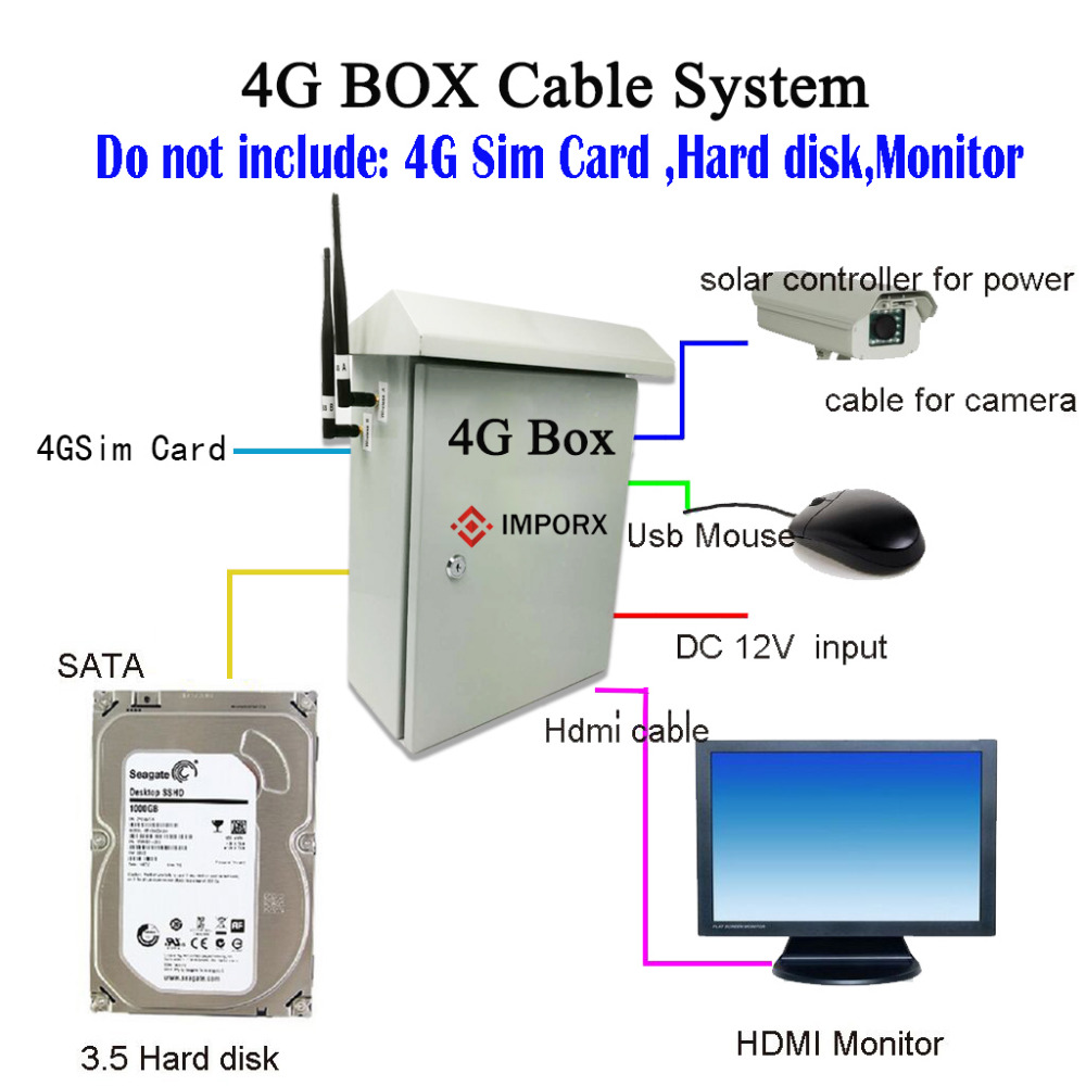 4G 3G WIFI Solar panels power 30X PTZ IP Camera Free with 3000G hard ...