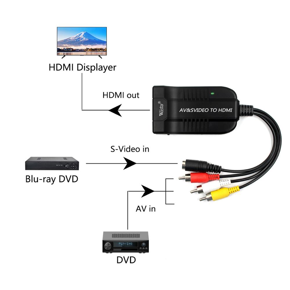 Купить с кэшбэком Wiistar Original 1080P Male AV and S Video to HDMI Audio Adapter Converter AV S video2HDMIWith USB Cable For HDTV DVD