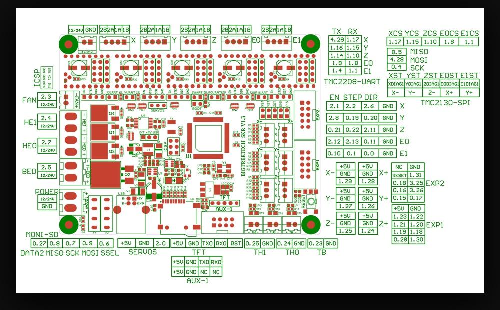 BigTreeTech's SKR 32bit Boards