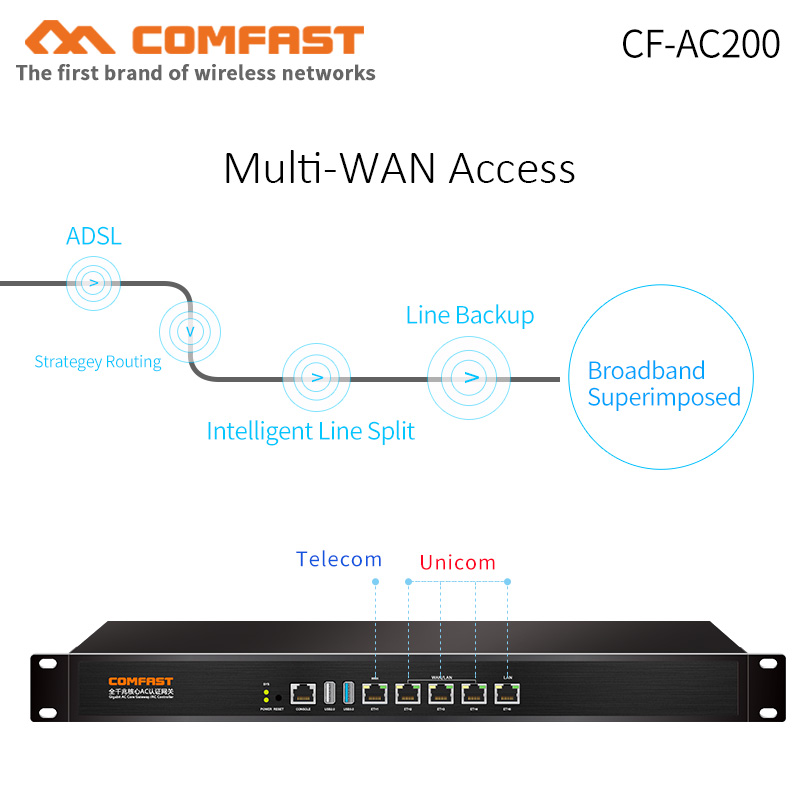 COMFAST CF-AC200 Core Ac Gateway Router With Multi-WAN Ports /SmartQoSII /load Balancing /AC Management /Gigabit Ethernet Router