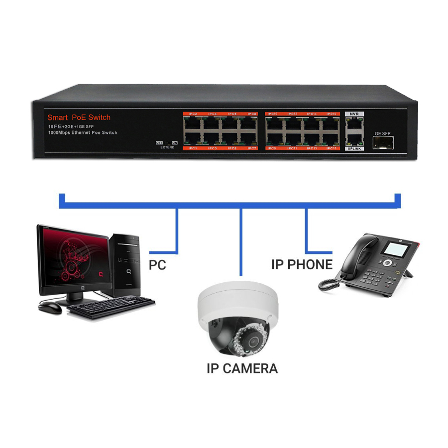 SECUPOE 16-Port PoE Switch 10/100M 2-Port Gigabit 1-Port SFP Uplink 802.3af/at Built-in DC48V Power Adapter 250m Distance US 1u chassis 16 port poe switch 2ch gigabit uplink network ethernet with 1 port 1000m sfp slot