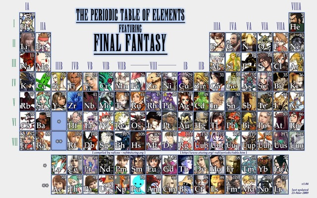The periodic table of element featuring final fantasy poster 50x80cm the periodic table of element featuring final fantasy poster 50x80cm20x315inch free shipping urtaz Image collections