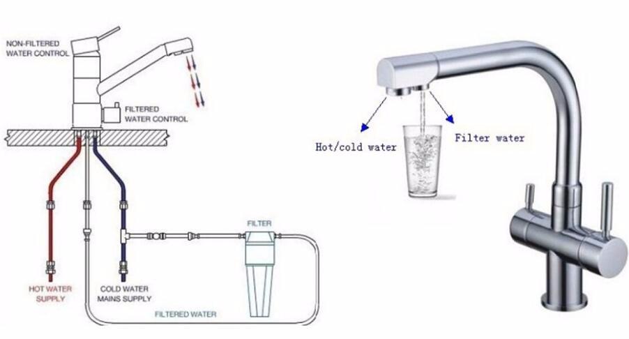 3 way tap